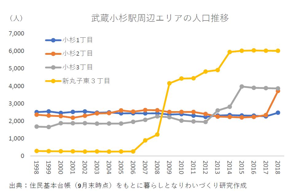 武蔵小杉駅周辺エリアの住民基本台帳からみた町丁別人口の推移グラフ